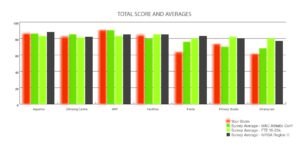 Scores and Averages sample 1