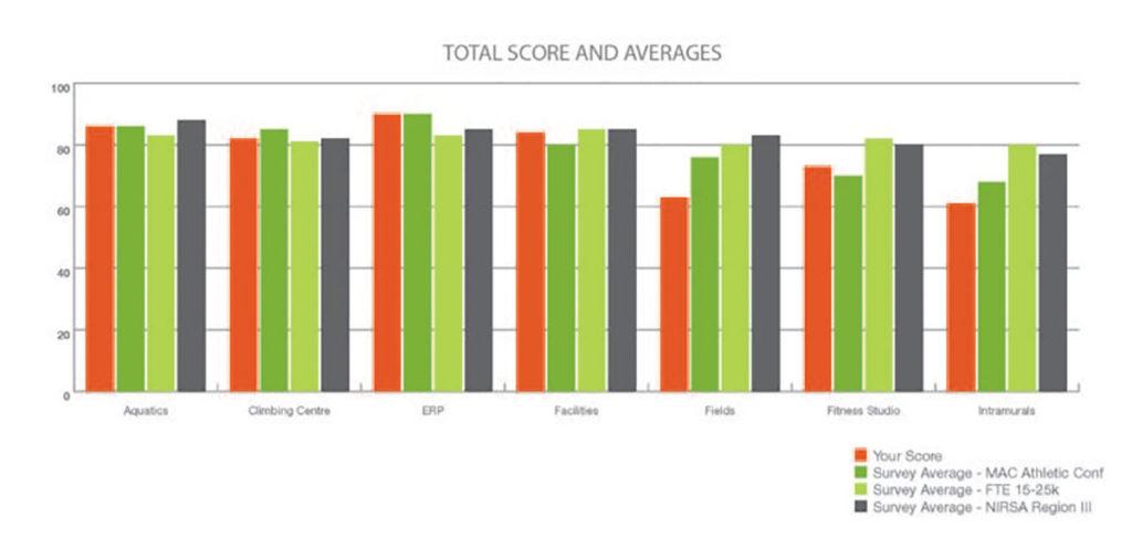 Best Practices Full Department Audit | SportRisk